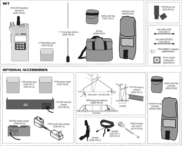 Recommended composition of the basic set and accessories